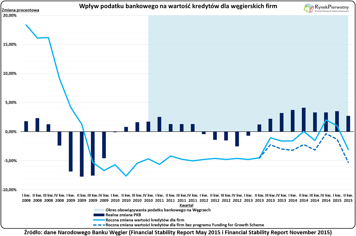 Podatek bankowy podwyżki RP wyk.2