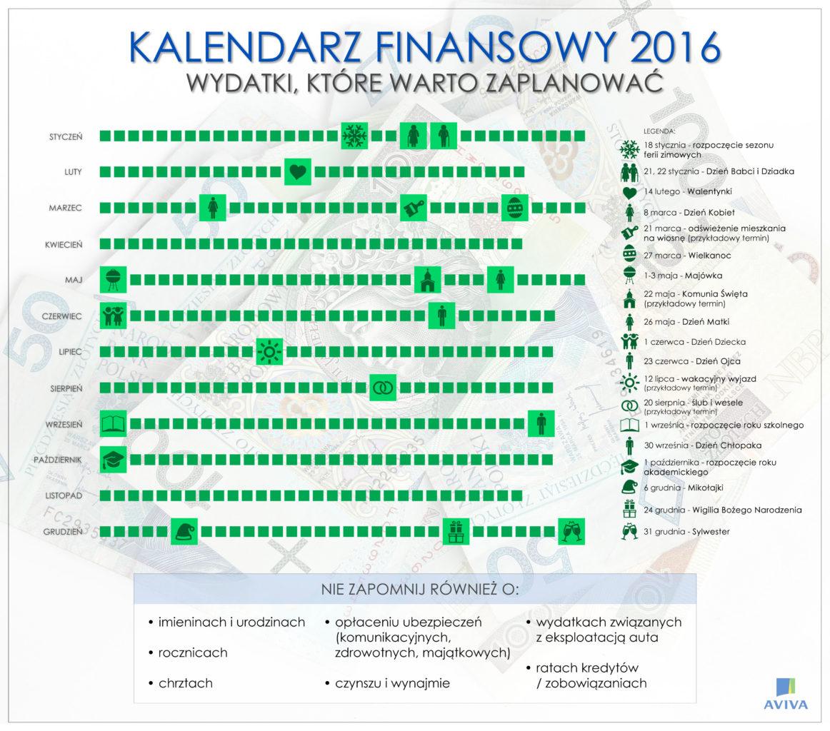 noworoczny_kalendarz_finansowy_czyli_jak_wytrwac_w_postanowieniach_infografika_aviva