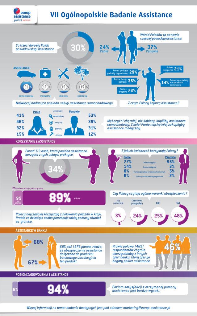 VII Ogólnopolskie Badanie Assistance_infografika