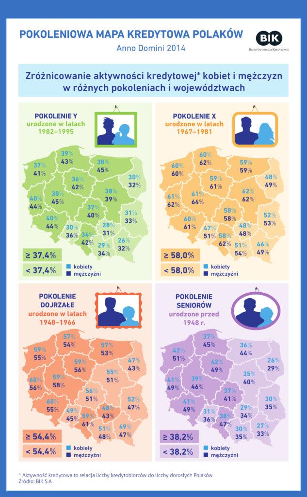 Pokoleniowa mapa kredytowa