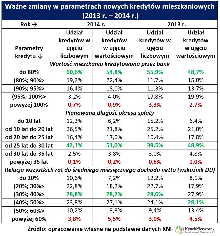 Kredyty mieszkaniowe 2014 RP tab.1