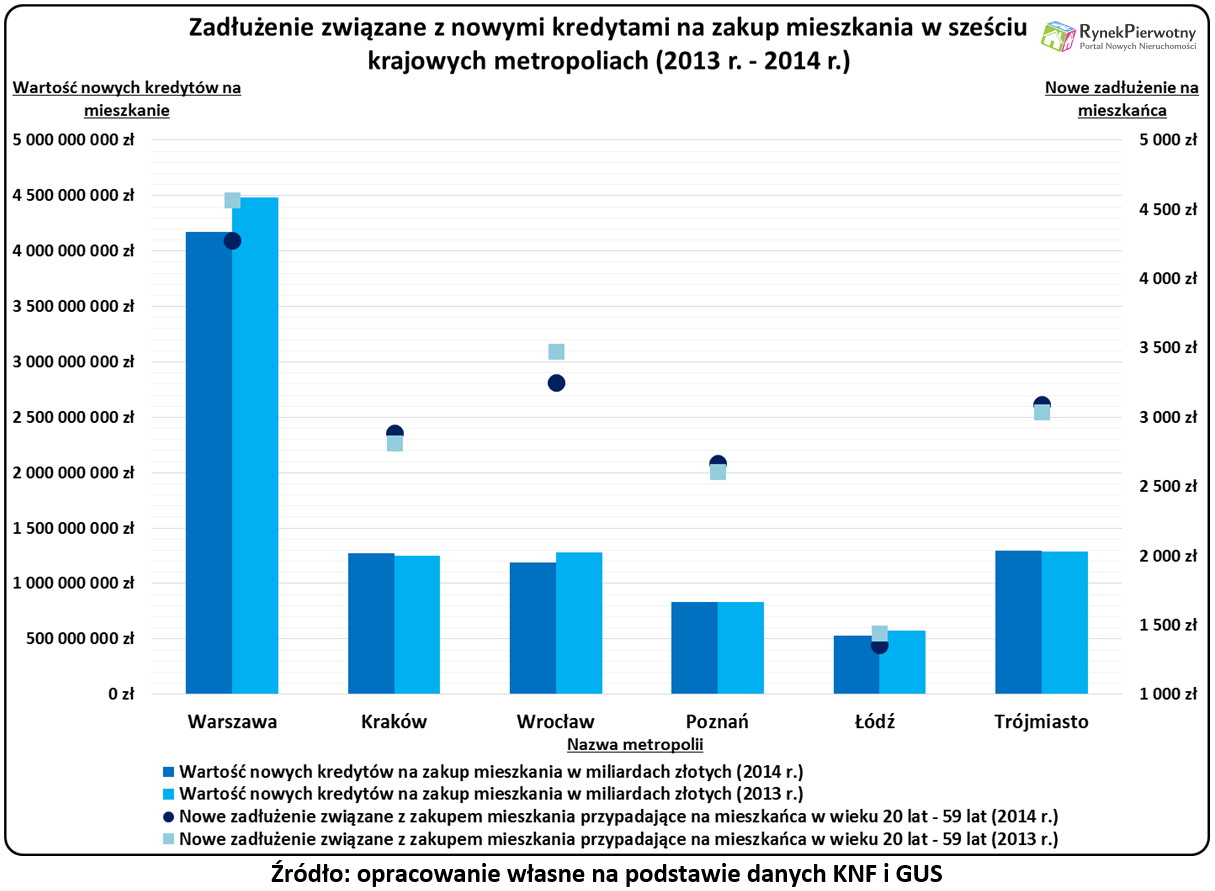 Kredyty mieszkaniowe 2014 RP wyk.1