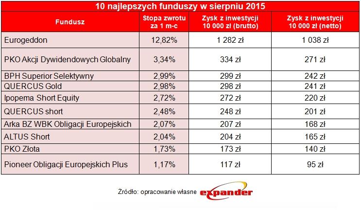 10_najlepszych_funduszy_w_sierpniu_2015