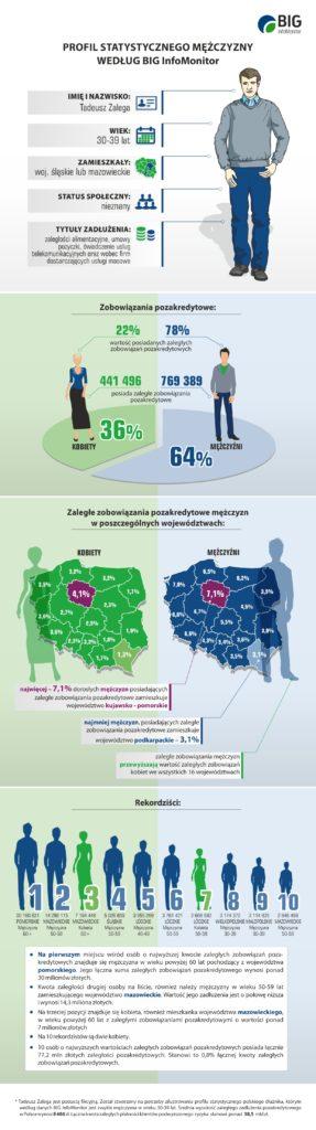 Infografika_mezczyzna_dluznik