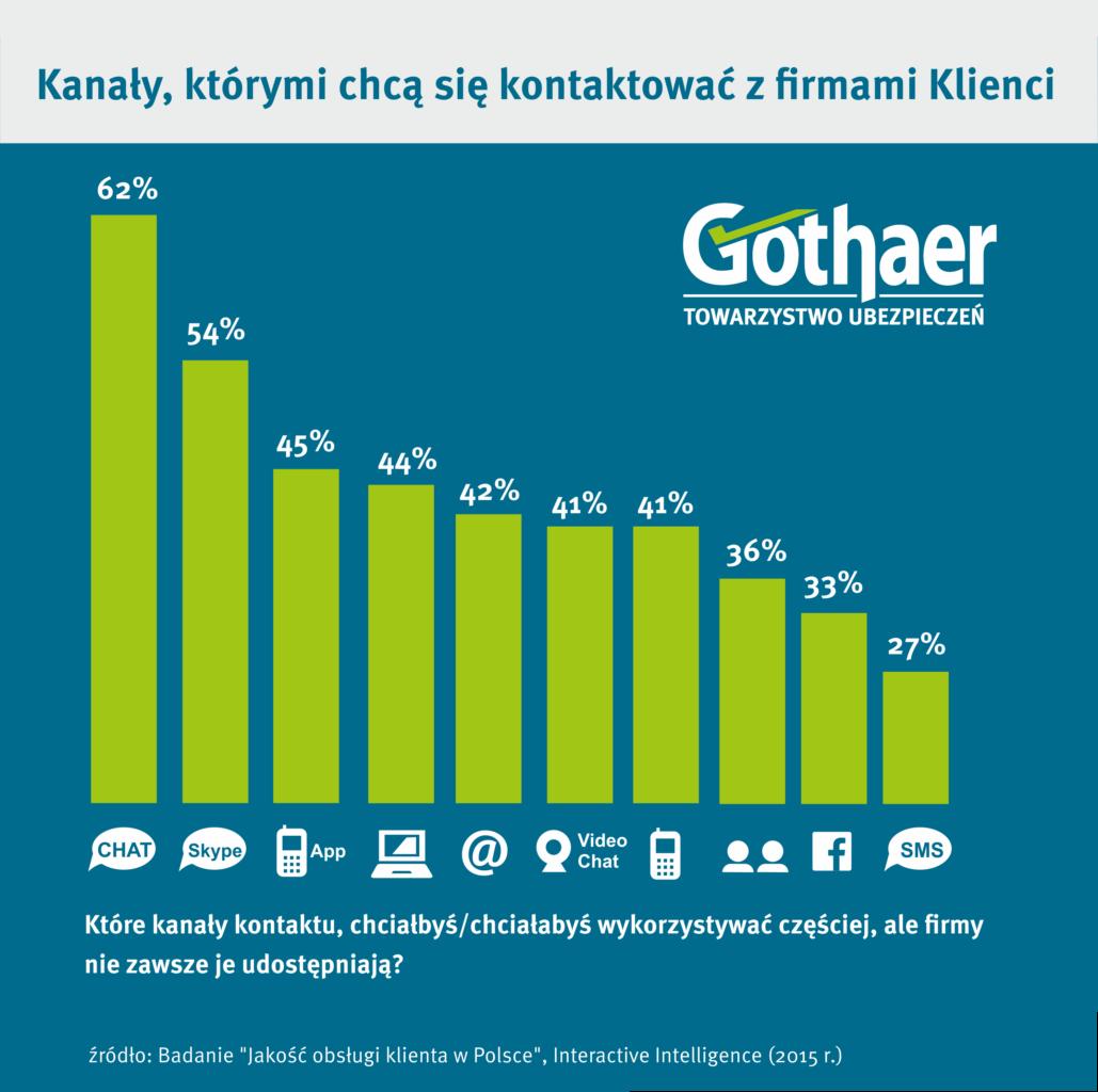 Kanaly którymi chcą się kontaktować z firmami klienci_Gothaer