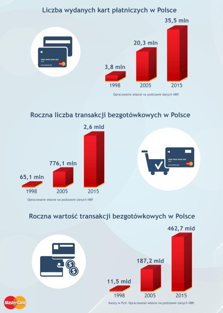20_lat_platnosci_w_polsce_infografika
