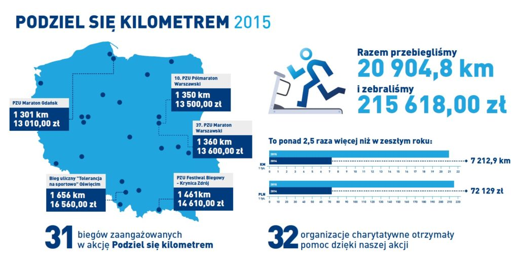 pzu_podziel_sie_kilometrem6