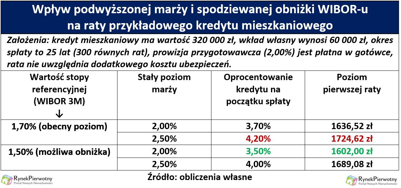 Podatek bankowy podwyżki RP tab.1