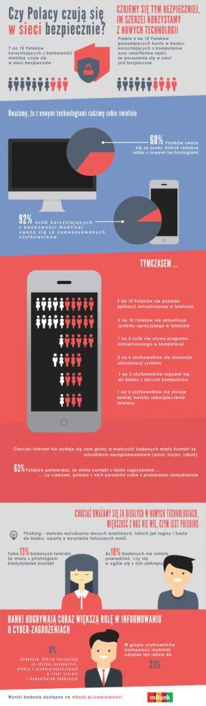 infografika_1_mbank_pod_internet